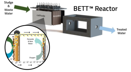 bett-reactor-overview-1